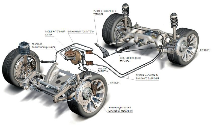 Тормозные трубки в тормозной системе автомобиля